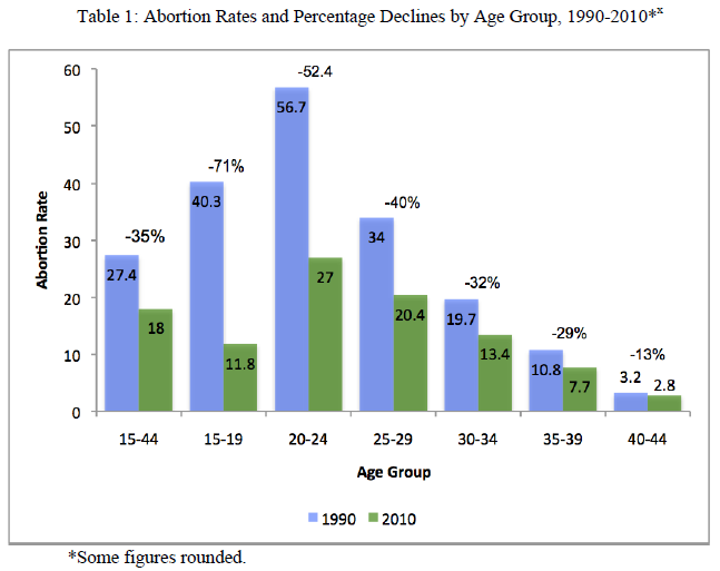 On Point - Overlooked Key to Abortion Drop - Table 1