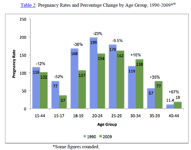 On Point - Overlooked Key to Abortion Drop - Table 2