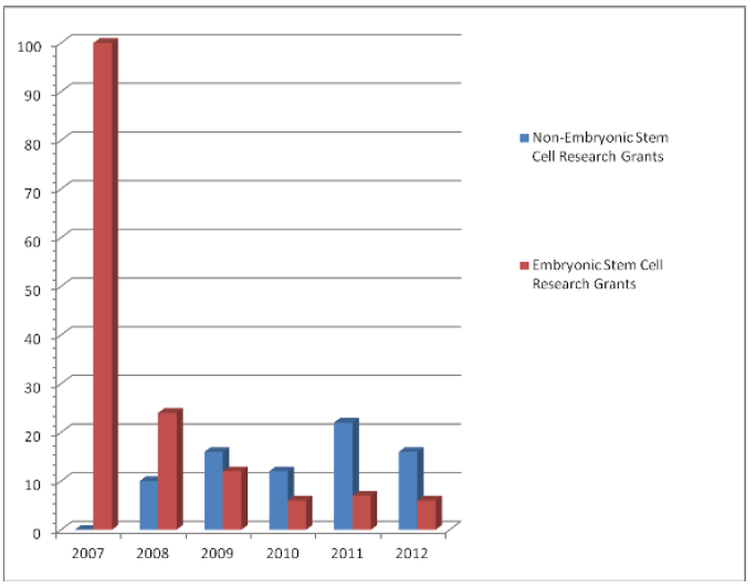Number of grants_Ethical Stems of Good Science_2012