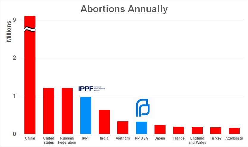 Abortions Annually Worldwide.png