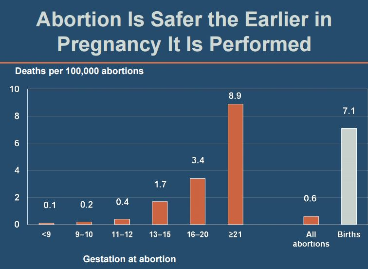 Guttmacher Institute maternal death risk later abortion